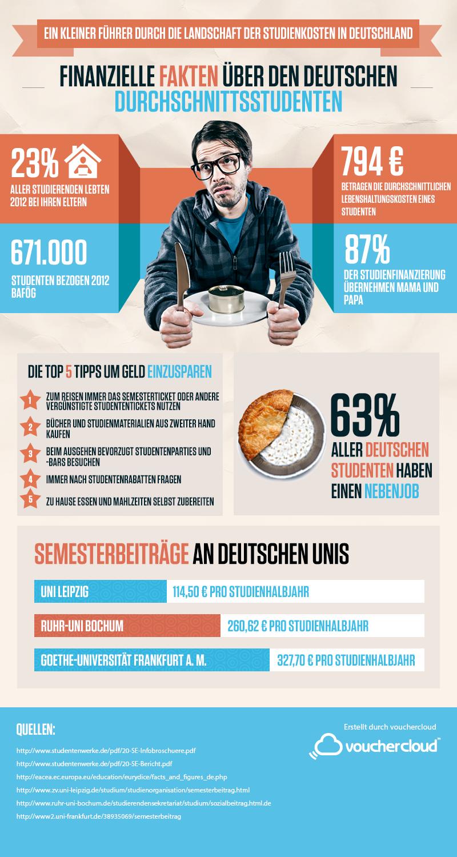 Die Kosten eines Studentenlebens in Deutschland-1
